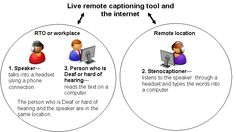 The growing power of the internet is creating great opportunities for innovative services that improve access. Remote captioning is one such service. It allows deaf and hard of hearing people to follow what is being said, as it is being said, without the need for a Speech to Text Reporter (STTR) or electronic note-taker to be in the same room.