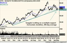 Seagate Technology $STX near multiple supports