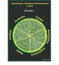 Lime- Learning In a Modern Environment