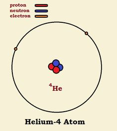 Is it fair to compare an atom with a molecule? Well, consider what we learn if we try comparing ⁴he with ²h₂. Science Writing, Academic Writing, Maths, Shit Happens, School, Natural, Schools, Nature