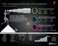 Changing landscape of recruitment