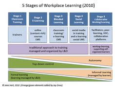 The differences between learning in an e-business and learning in a social business