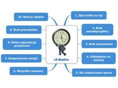 mapa myśli 10 błędów zarządzania czasem