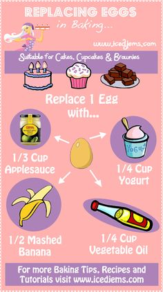 Replacing Eggs in Baking -The Substitutions will work for Cakes, Cookies and Brownies! Simply replace each egg in your recipe for either: Cup / Applesauce Cup / Yogurt Mashed Banana Cup / Vegetable Oil Egg Free Recipes, Vegan Recipes, Cooking Recipes, Cooking Hacks, Vegan Ideas, Allergy Free Recipes, Thai Recipes, Comida Diy, Patisserie Vegan