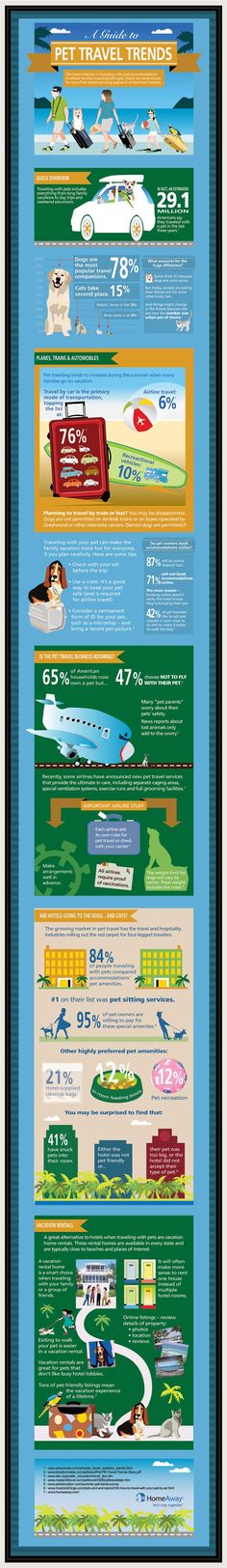 Pet Travel is a BIG BUSINESS! Did you know? 29.1 million Americans traveled with their pet within the last 3 years.  78% of pet travel companions are dogs , while 15% are cats.  Only 6% of vacationing pets travel by plane . Always a good idea to Microchip your pet before you leave.