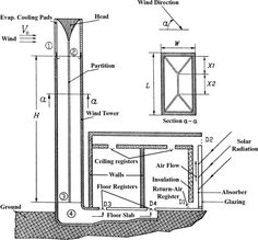 Cross-section of a wind tower with wetted surfaces, with a solar chimney [1,8].