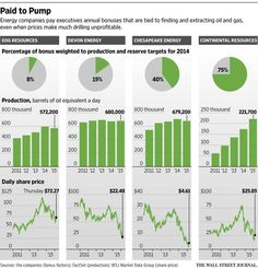 Key Formula for Oil Executives' Pay: Drill, Baby, Drill http://on.wsj.com/1Um5OAd
