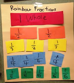 Easy Fraction Helpers--I wish I had these fun tools when I was going to Catholic grade school; I would have LOVED math if I learned it in fun ways like this!