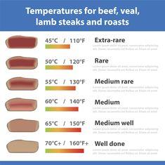 Znalezione obrazy dla zapytania roast beef time chart