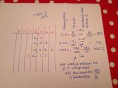 Voor beelddenkers een duidelijke manier van hoe kommagetallen, breuken en procenten samen hangen. Bullet Journal, Learning, School Kids, Maths, School Children, Teaching, Studying