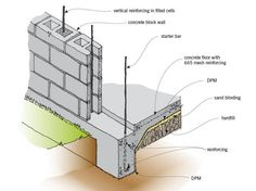 Concrete Masonry Wall on Slab Foundation Concrete Block Walls, Cinder Block Walls, Concrete Slab, Concrete Design, Building Foundation, Slab Foundation, House Foundation, Concrete Block Foundation, Piscine Diy