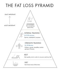 Dr. Alejandro Junger's CLEAN PROGRAM fat loss plan.  Read for details in Pyramid