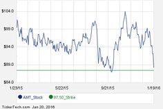 Interesting AMT Put And Call Options For March 18th