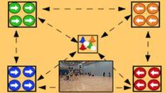 Rotating and turning Pass Warm ups - Netball Drills, Netball Coach, Drills, Compass, Planer, Turning, Coaching, Warm, Training, Drill