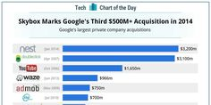 CHART OF THE DAY: #Google Has Made Three $500+ Million Acquisitions This Year #Skybox