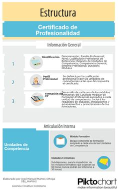Estructura del certificado de profesionalidad