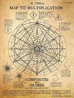 La recente scoperta di una serie di disegni originali di Nikola Tesla - GonGoff.com