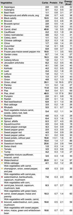 "Lowest carb vegetables chart LCHF: Vegetables ""a table I made for you with most common vegetables and carbs per 100 g. Green: veggies with less than g carbs - you can eat in larger portions. Yellow: between g and 5 g carbs - OK but eat in moderat Cetogenic Diet, Macros Diet, Lchf Diet, Low Carb Diet, Week Diet, Low Carb Macros, Ketosis Diet, Carbs In Vegetables, Eating Vegetables"