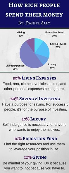 Daniel Ally : How Rich People Spend Their Money Financial Peace, Financial Literacy, Financial Tips, Money Tips, Money Saving Tips, Saving Money Quotes, Money Budget, Budget Planer, Rich People