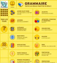 Petits films danimation sur la grammaire. Sympa !