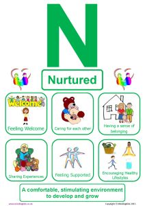 Nurtured health coping skills health ideas health posters health promotion health tips Children's Rights And Responsibilities, Rights Respecting Schools, Infant Lesson Plans, Youth Worker, Language Development, Child Development, Project Based Learning, Early Education, School Resources