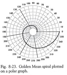 golden mean spiral plotted on polar graph