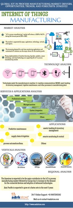 According to the research, IoT in process manufacturing market will witness a CAGR of 46.3% during the forecast period 2016–2022.