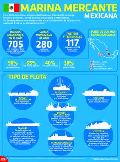 Es la flota de embarcaciones destinadas al transporte de carga, bienes y personas, entre puertos mexicanos y extranjeros. Su desempeño es muy importante para el desarrollo de la industria nacional. #Infographic