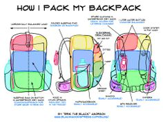 Tip: How to Pack a Lightweight Backpack for Backpackers/Climbers.