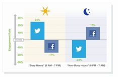 Facebook vs. Twitter best time to post