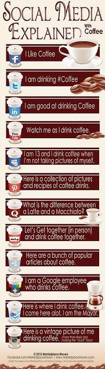 Facebook, Twitter, Pinterest, Linked In, YouTube, Google+, Foursquare, Quora, Instagram.. ¿cómo usar estas plataformas? interesante infografía que lo explica a través de una taza de café :-)