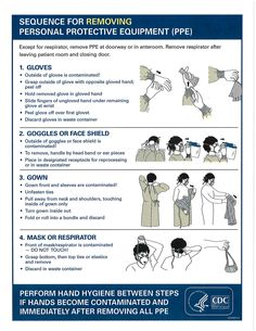 http://www.cdc.gov/vhf/ebola/pdf/ppe-poster.pdf  CDC's guide to removing Personal Protective Equipment, PPE, for healthcare workers that might come across Ebola in the US.