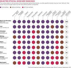 """¿Qué significa ¨belleza ética""""? ¿Y quién ha hecho sus deberes? Via www.raconteur.net"""