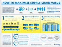 How to Maximize Supply Chain Value