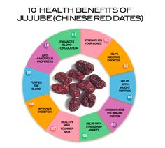 10 Health Benefits of Jujube (Chinese Red Dates) (红枣) - Asian Food Adventure Health Benefits Of Dates, Herbal Tea Benefits, Women's Mental Health, Health Facts, Holistic Nutrition, Healthy Nutrition, Healthy Food, Milk Booster, What Is Red
