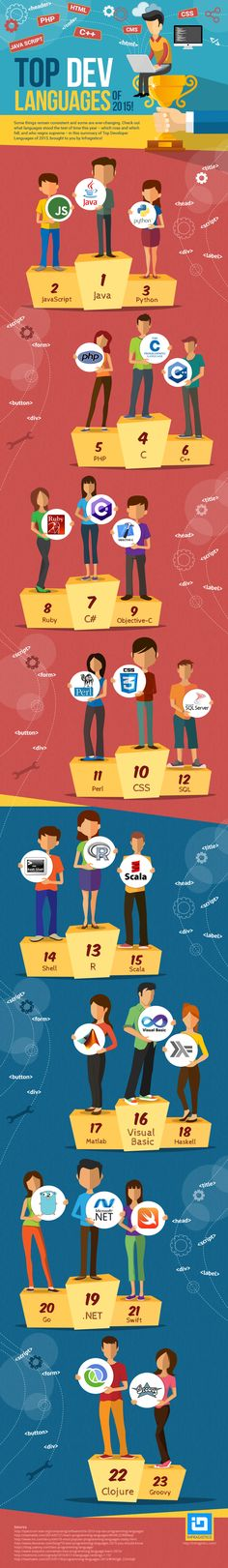 Using a combination of redmonk, IEEE, TIOBE, and several other sources, Infragistics has put together an infographic showing the top programming languages of 2015.