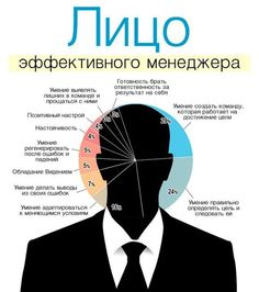 #инфографика #менеджер #бизнес #интересно #новости #деньги #мотивация #стартап #доход #успех #business #startup #motivation