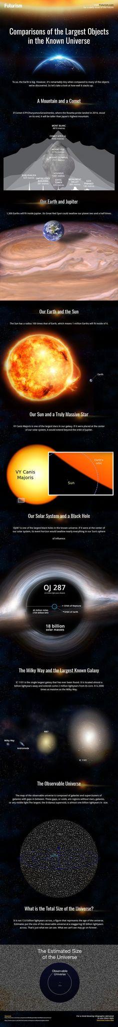 Comparativa de los objetos más grandes del Universo