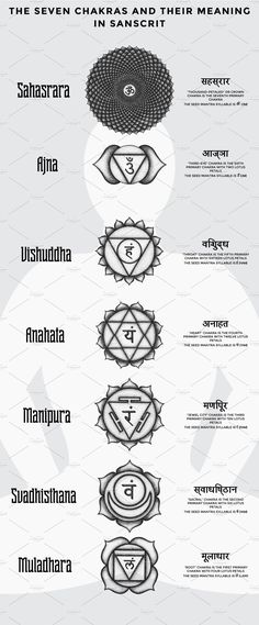 This set compiled from the high detailed illustrations in dot art style, hand-drawned by black inks. Here is all seven Chakras of Hinduism tradition: Muladhara, Sanskrit Tattoo, Mantra Tattoo, Hamsa Tattoo, Tattoo Script, Sanskrit Symbols, Spine Tattoo For Men, Faith Tattoo On Wrist, Spine Tattoos, Hindu Tattoos