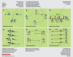 6 top skills circuits Rugby Drills, Football Coaching Drills, Rugby Coaching, Soccer Drills For Kids, Rugby Training, Soccer Training Drills, Rugby Time, Rugby 7's, Rugby League
