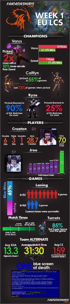 League of Legends #Infographic   Week 1 LCS