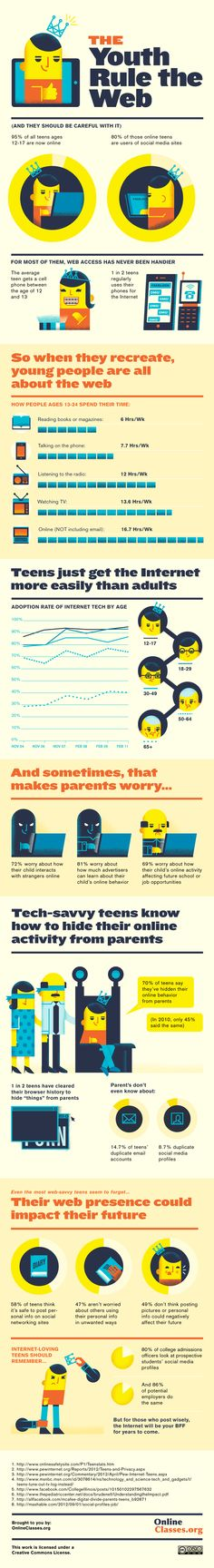 Teens and the Internet Infographic