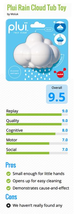 The Pluï Rain Cloud gets top marks (9.5 out of 10) in this review on The Guide for Toys. http://www.theguidefortoys.com/Toy-Review/Moluk-Plui-Rain-Cloud-Tub-Toy.htm #pluicloud #bathtoys