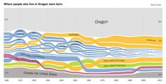 How Many Among Us Are Native Oregonians? . News | OPB
