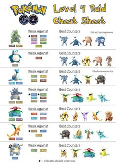 Level 4 Raiding Cheat Sheet : TheSilphRoad