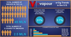 Shows how popular ecigs have gotten recently.