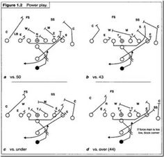 I formation off tackle power play