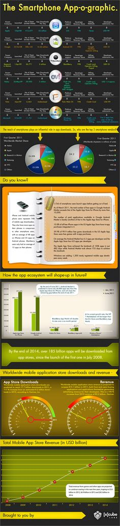 f6fc37e201e6e 18 Best [x]cube Infographics images in 2019   Infographic, Mobile ...