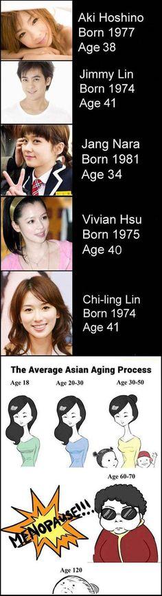 Alterungsprozess in Asien | isnichwahr.de