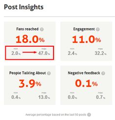 Facebook Page Performance Barometer.